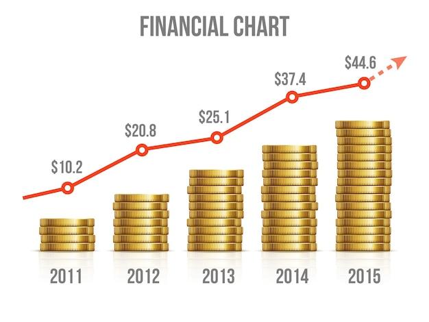 Cuadro financiero. diagrama de ganar dinero con monedas de oro. gráfico de inversión, crecimiento del mercado empresarial de oro Vector Premium