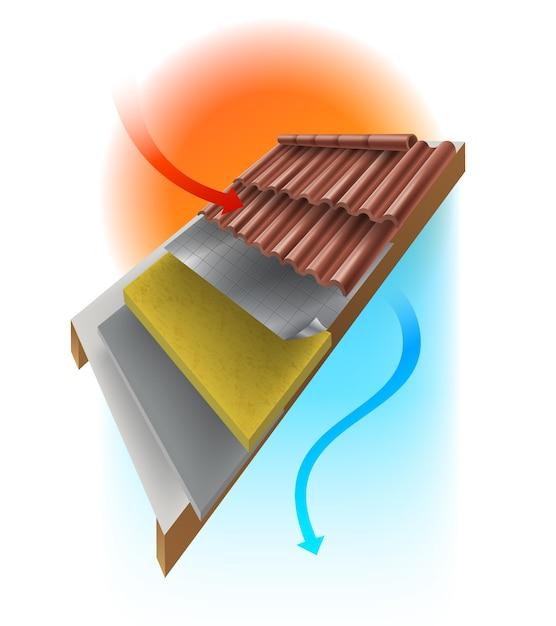 Detalles técnicos del techo de la casa para evitar el calor del sol mediante el uso de aislamiento de varias capas para mantener la casa fresca. Vector Premium
