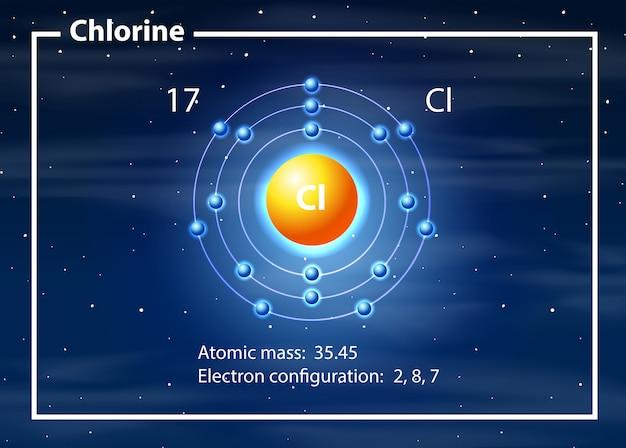 Diagrama de un átomo de cloro.   Vector Premium