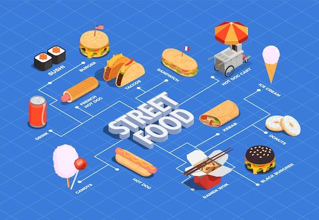 Diagrama de flujo de comida callejera vector gratuito