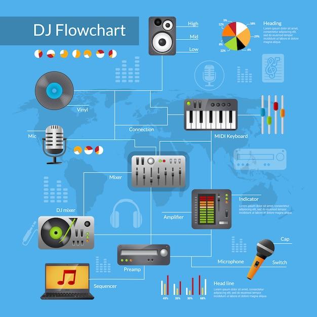 Diagrama de flujo de equipos de dj vector gratuito