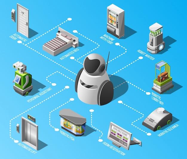 Diagrama de flujo de hoteles robotizados vector gratuito