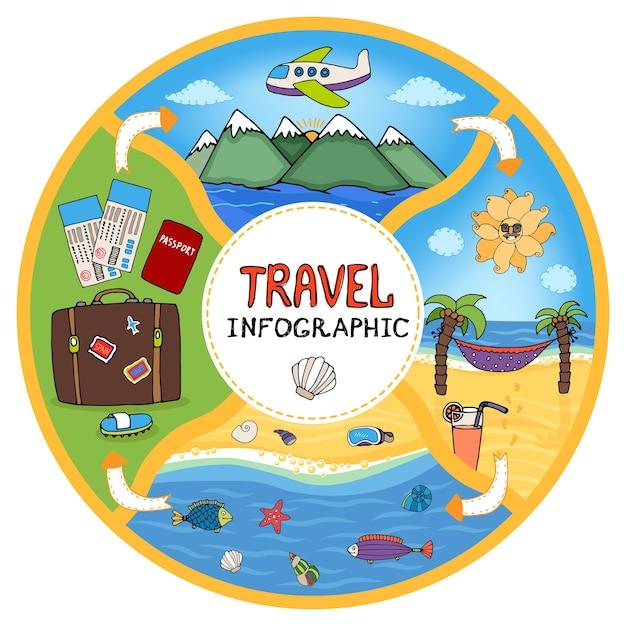 Diagrama de flujo de infografía de viaje vectorial circular que muestra los boletos, pasaporte y equipaje vector gratuito
