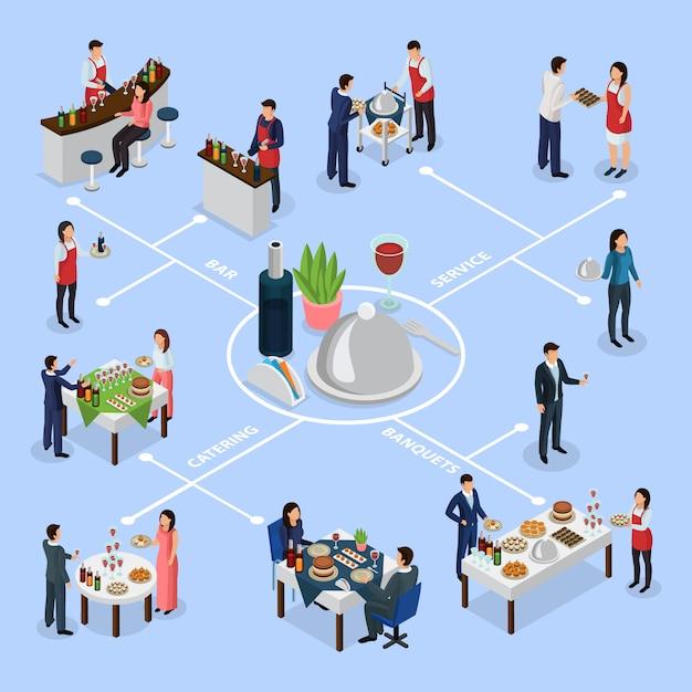 Diagrama de flujo isométrico de banquetes de catering vector gratuito