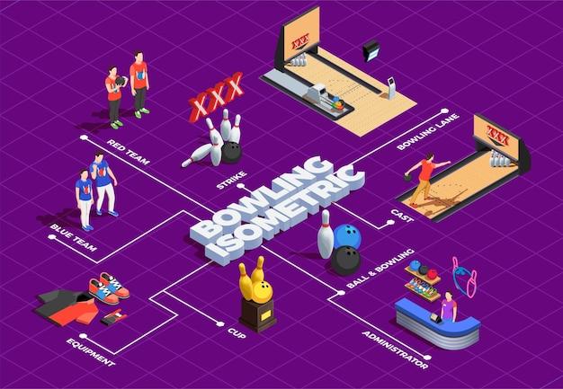 Diagrama de flujo isométrico de bolos con jugadores de equipos de juego y administrador del club en púrpura vector gratuito