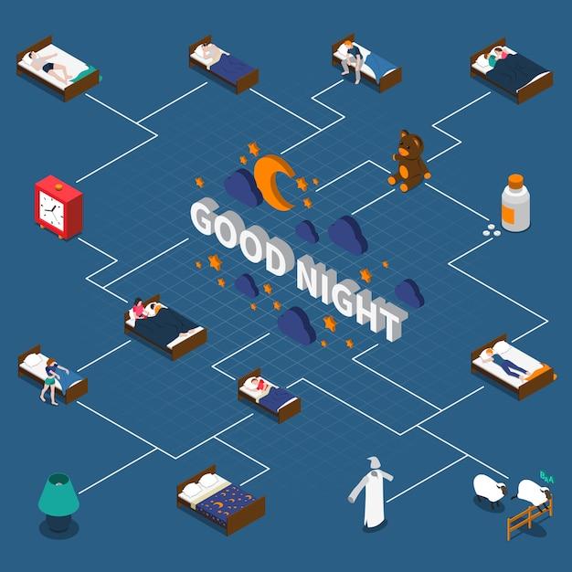 Diagrama de flujo isométrico de buenas noches vector gratuito