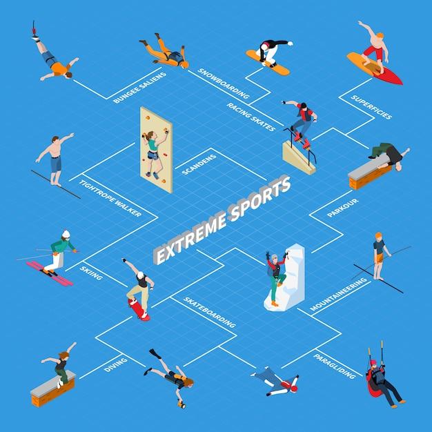 Diagrama de flujo isométrico de deportes extremos vector gratuito