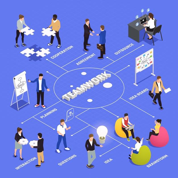 Diagrama de flujo isométrico de eficiencia y productividad del trabajo en equipo con acuerdos de cooperación de los empleados, lluvia de ideas, intercambio de ideas, planificación de la interacción vector gratuito