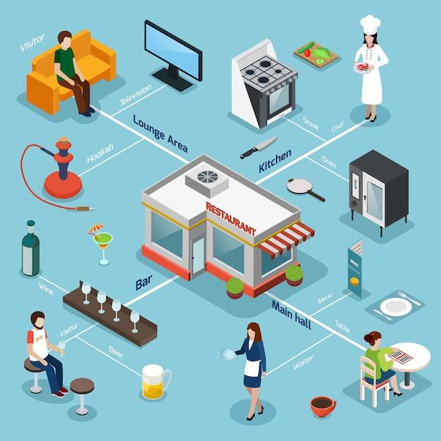 Diagrama de flujo isométrico del equipo de las instalaciones del restaurante vector gratuito