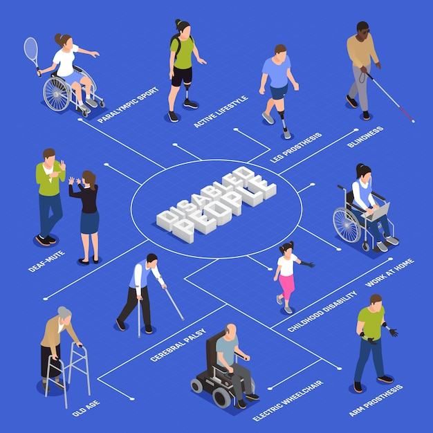 Diagrama de flujo isométrico del estilo de vida activo de las personas discapacitadas con el jugador paralímpico de tenis amputado de pierna vector gratuito