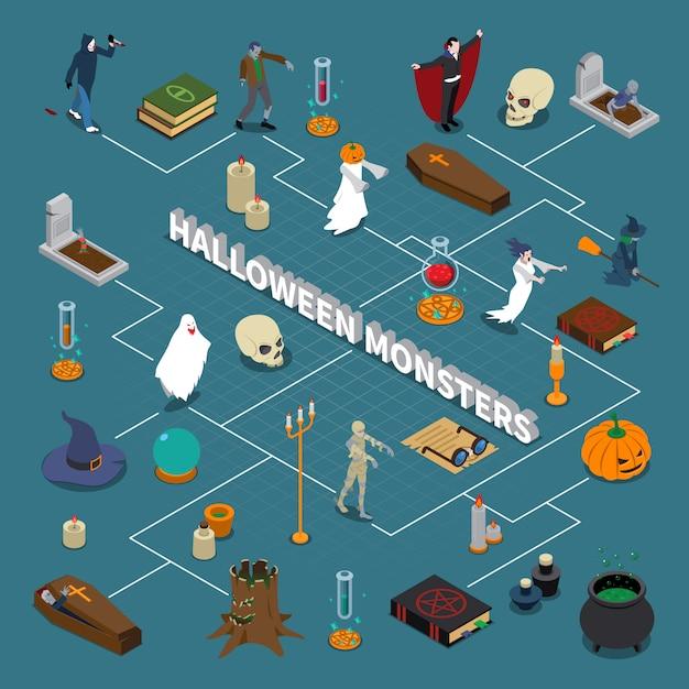 Diagrama de flujo isométrico de halloween de monstruo vector gratuito