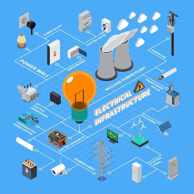 Diagrama de flujo isométrico de infraestructura de avaricia eléctrica con estaciones generadoras elementos de línea de transmisión de alto voltaje acumulador de energía vector gratuito