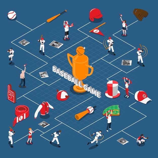 Diagrama de flujo isométrico del juego de béisbol vector gratuito