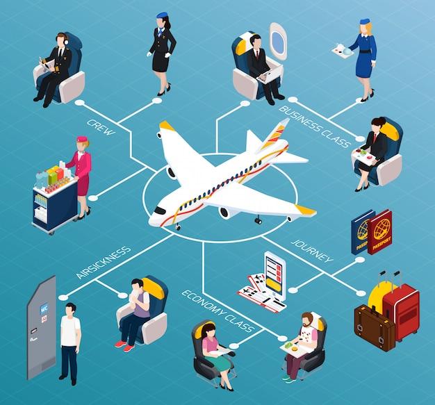 Diagrama de flujo isométrico de pasajeros de avión vector gratuito