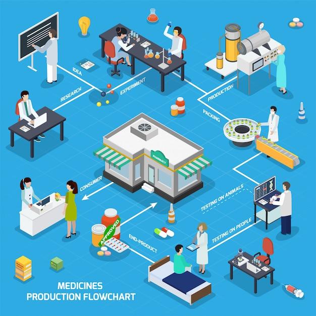 Diagrama de flujo isométrico de producción de medicina farmacéutica vector gratuito
