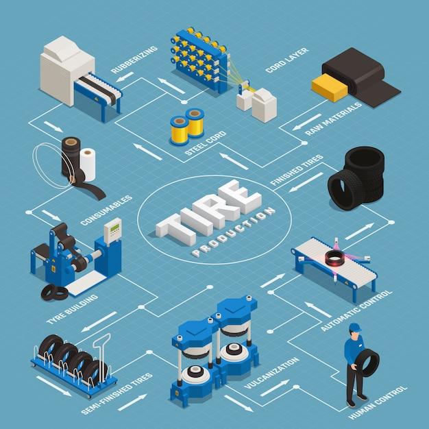 El diagrama de flujo isométrico de la producción de neumáticos realiza la fabricación desde las materias primas hasta el control de calidad del producto terminado vector gratuito