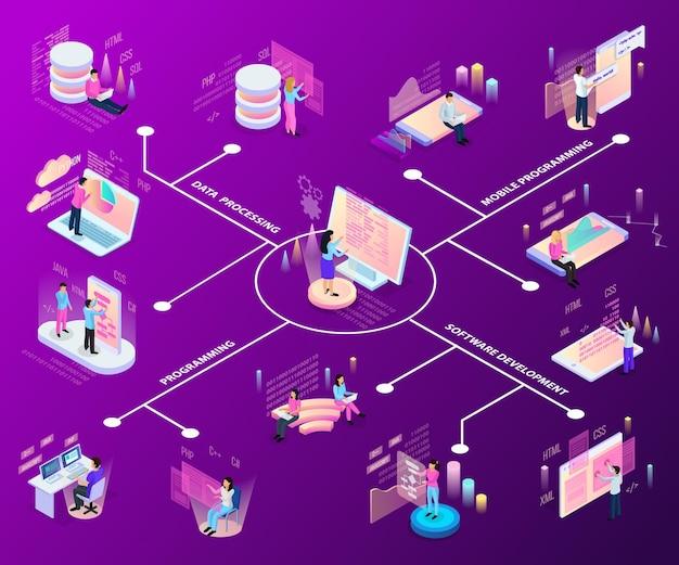 Diagrama de flujo isométrico de programación independiente con iconos y personas de infografía y servicios interactivos con texto vector gratuito