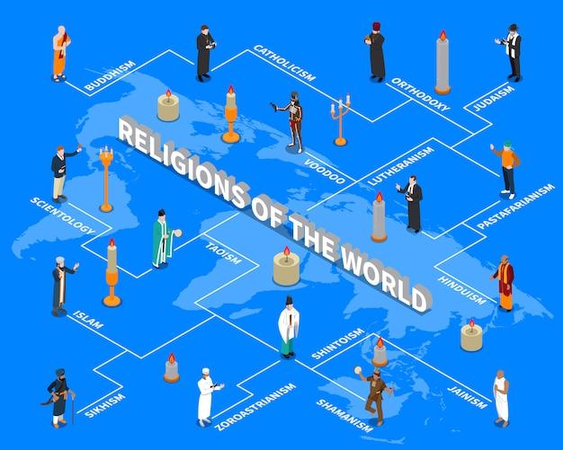 Diagrama de flujo isométrico de religiones del mundo vector gratuito