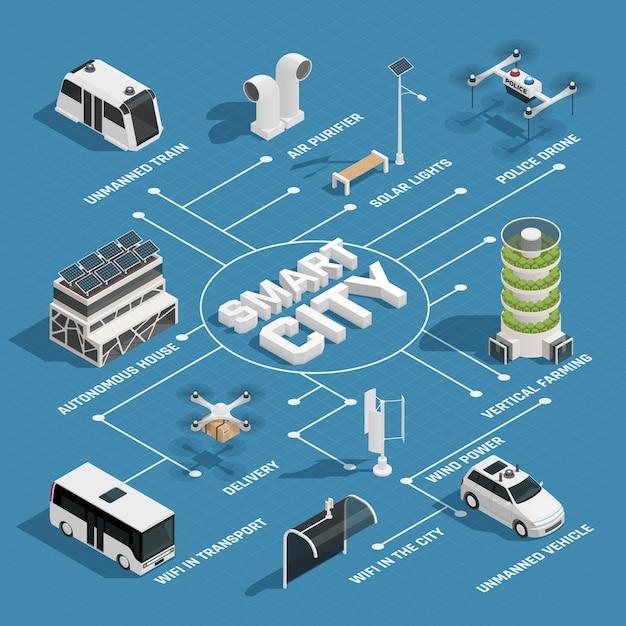 Diagrama de flujo isométrico de smart city technology vector gratuito
