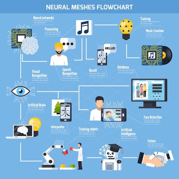 Diagrama de flujo de mallas neurales vector gratuito