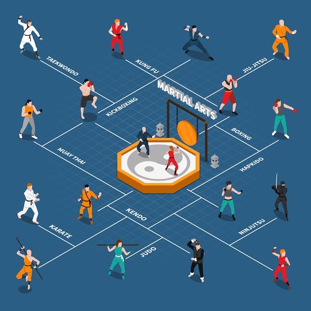 Diagrama de flujo de personas isométricas de artes marciales vector gratuito