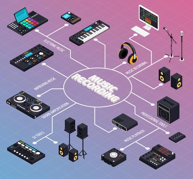Diagrama de flujo de producción musical composición vector gratuito
