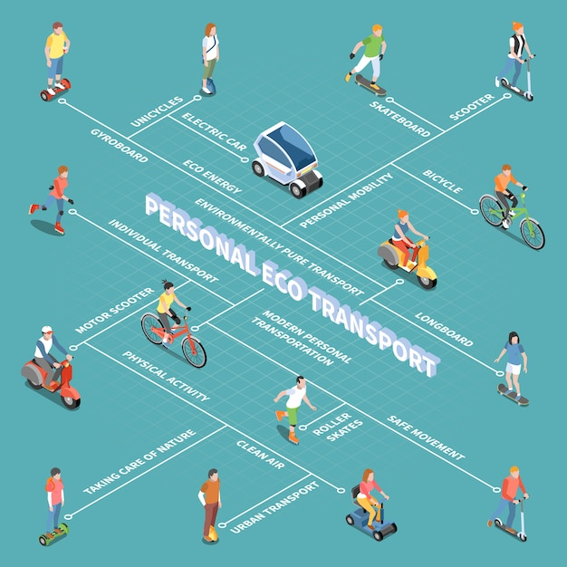 Diagrama de flujo de transporte ecológico personal con símbolos de movilidad personal isométricos vector gratuito
