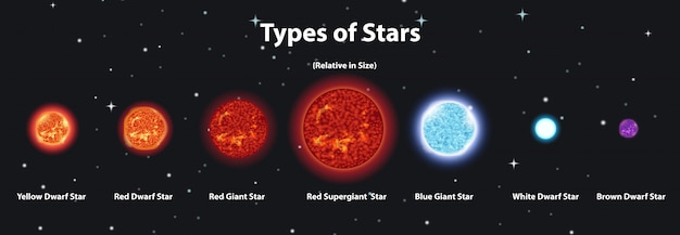 Diagrama que muestra diferentes planetas del sistema solar. vector gratuito