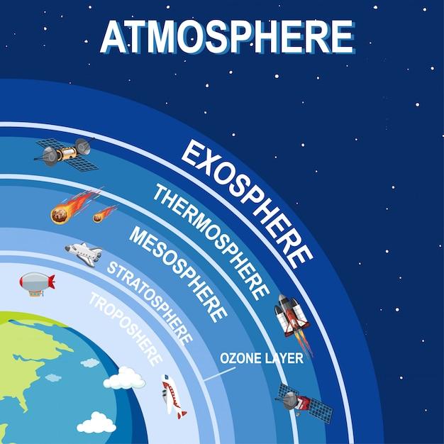 Diseño de póster científico para la atmósfera terrestre. vector gratuito