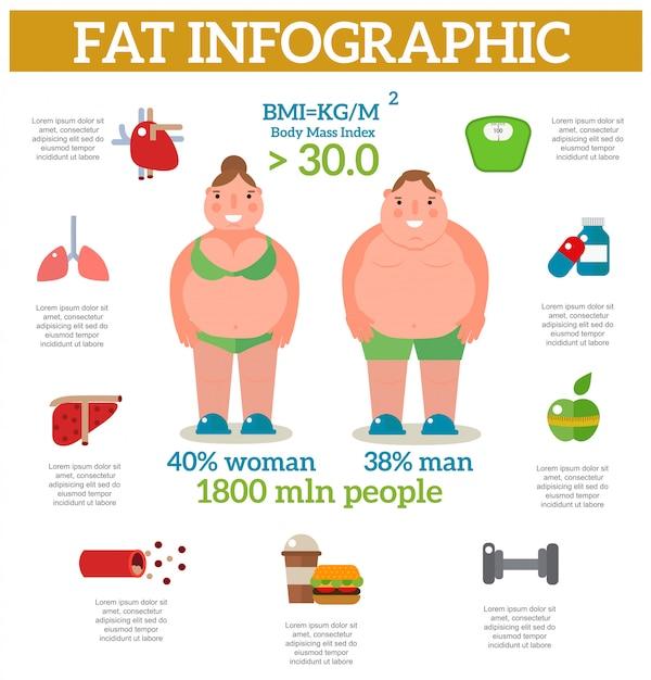 Ejercicio de pérdida de peso infografía vector de mujeres obesas. Vector Premium