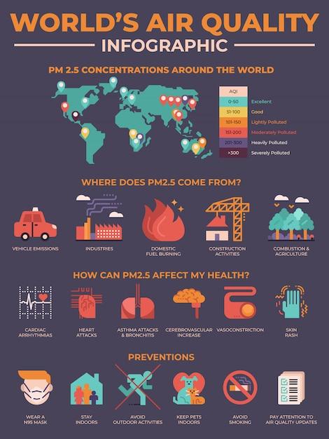 Elementos de infografía de contaminación de la calidad del aire del mundo. Vector Premium