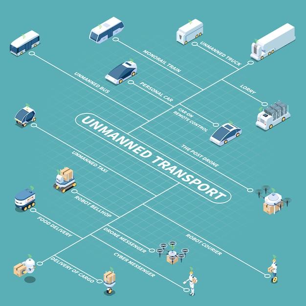 Esquema isométrico de vehículos autónomos y robots. vector gratuito
