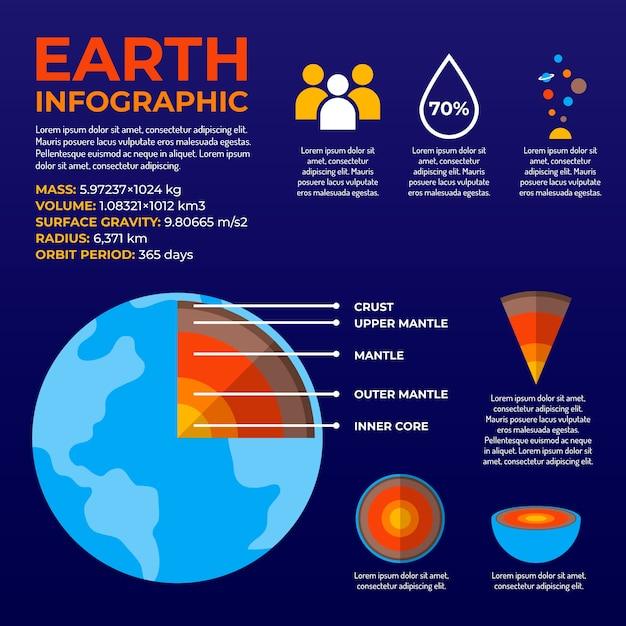 Estructura Interna De La Tierra Infografía Vector Gratis