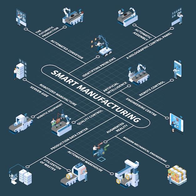 Fabricación inteligente con equipo robótico y diagrama de flujo isométrico del panel de control holográfico en la oscuridad vector gratuito