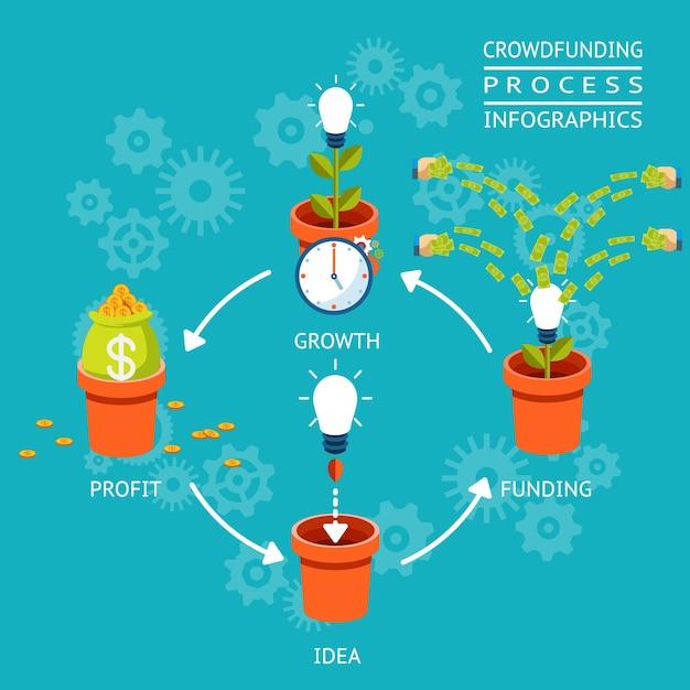 Financiamiento, crecimiento y ganancias de ideas. infografía del proceso de crowdfunding. ilustración vectorial vector gratuito