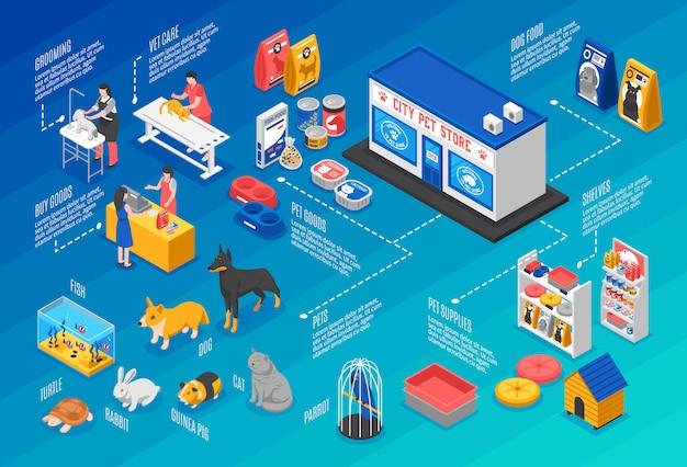 Fondo horizontal isométrica de la tienda de mascotas vector gratuito