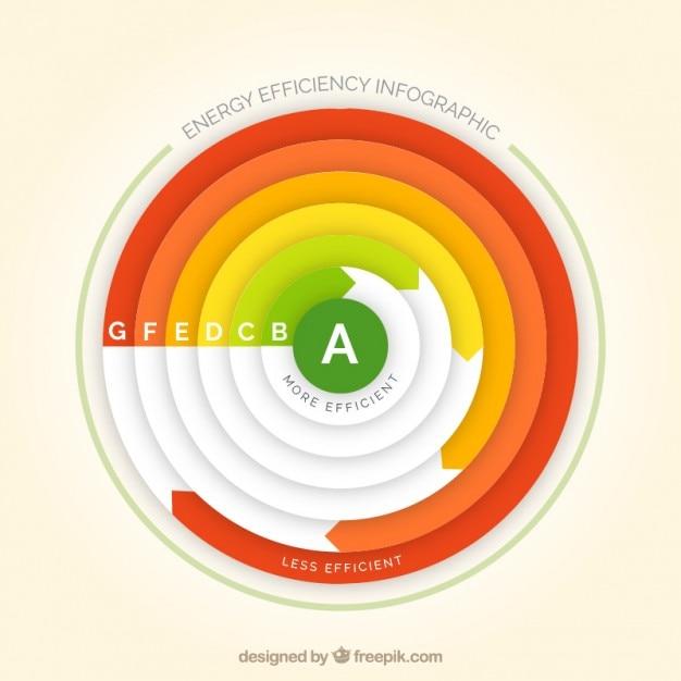 Gráfica circular sobre sobre eficiencia energética vector gratuito