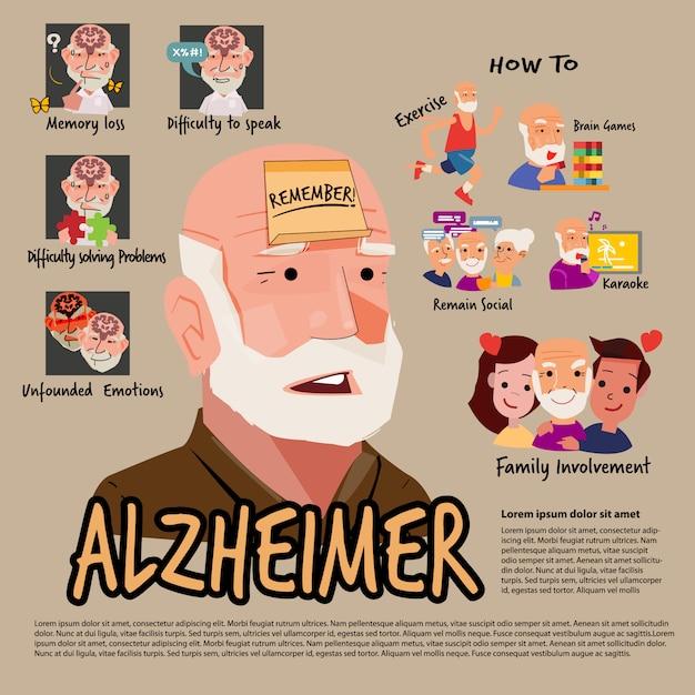 Gráfico de información de personas con alzheimer. icono de síntomas y tratamiento - ilustración Vector Premium