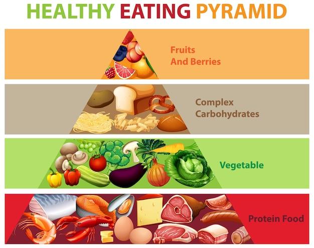 Gráfico piramidal de alimentación saludable vector gratuito