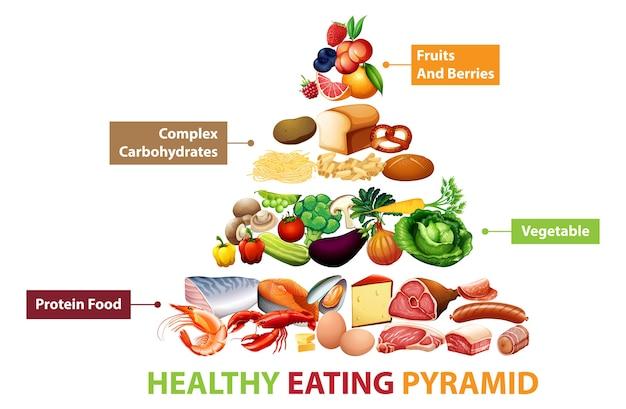 Gráfico de la pirámide de alimentos saludables vector gratuito