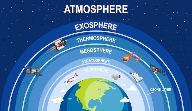 Ilustración de atmósfera de tierra de ciencia vector gratuito