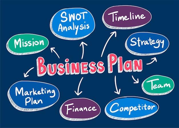 Ilustración de palabras de plan de negocios vector gratuito