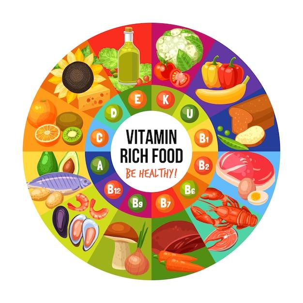 Infografía de alimentos ricos en vitaminas vector gratuito