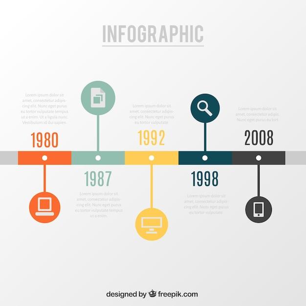 Milestones From 2017 Into 2018: Infografía Cronología