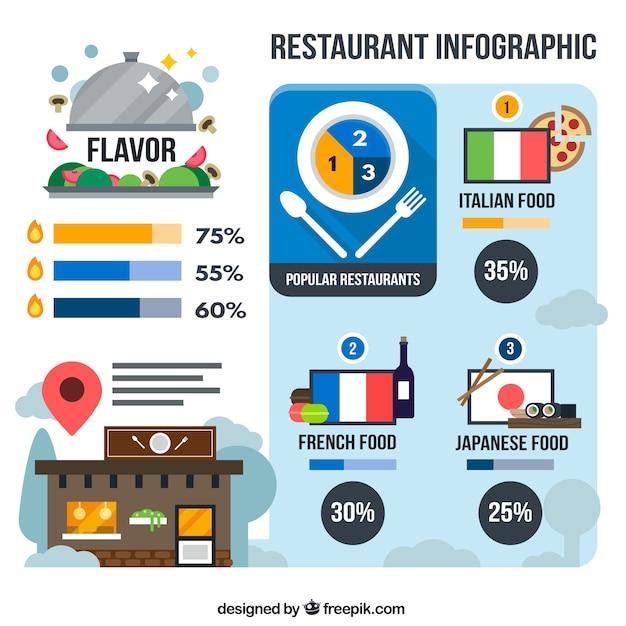 Infograf a de tipos de restaurantes en dise o plano for Tipos de restaurantes franceses