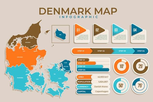 Infografía de dinamarca en diseño plano. Vector Premium