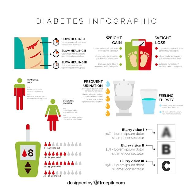 diagrama de flujo de diabetes