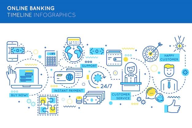 Infografía de línea de tiempo de banca en línea vector gratuito