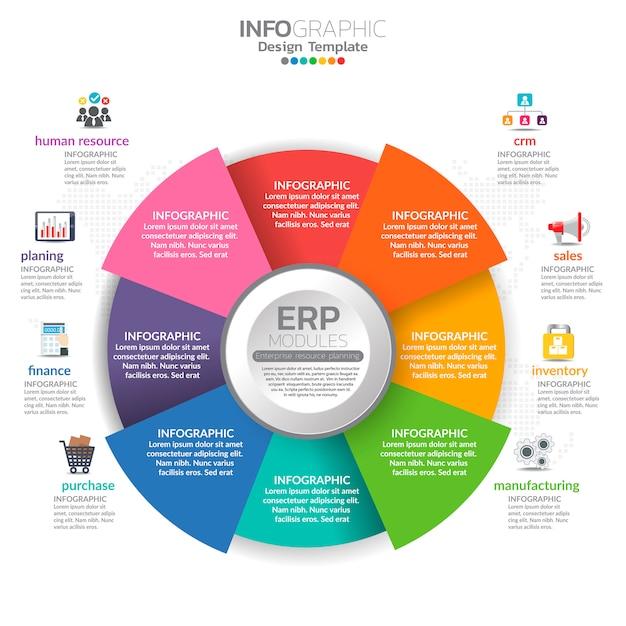 Infografía de módulos de planificación de recursos empresariales (erp) con diseño de diagrama, gráfico e icono. Vector Premium