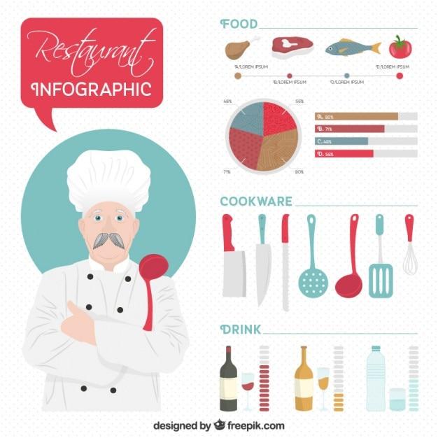 Infografía de restaurante con un chef vector gratuito
